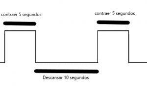https://www.clinicaphysed.com/wp-content/uploads/2018/09/Suelo_pelvico-Mejorar_contracciones_mantenidas-300x200.jpg